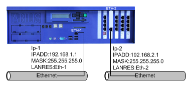 68.2. How to activate a new ethernet port